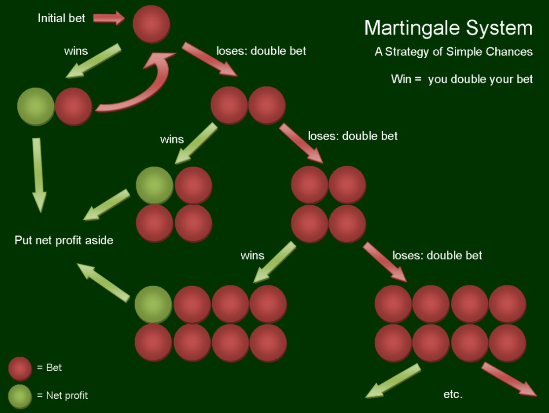 Martingale System Tipps - 24730